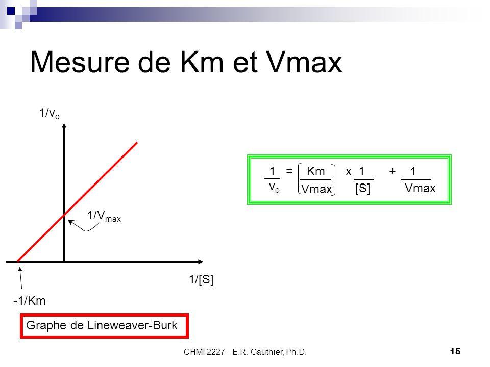 Mesure de Km et Vmax 1/vo 1 = Km x 1 + 1 vo Vmax [S] 1/Vmax 1/[S]